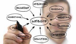 Website business plans