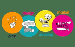 Κατασκευή ιστοσελίδων και καθορισμός στρατηγικής