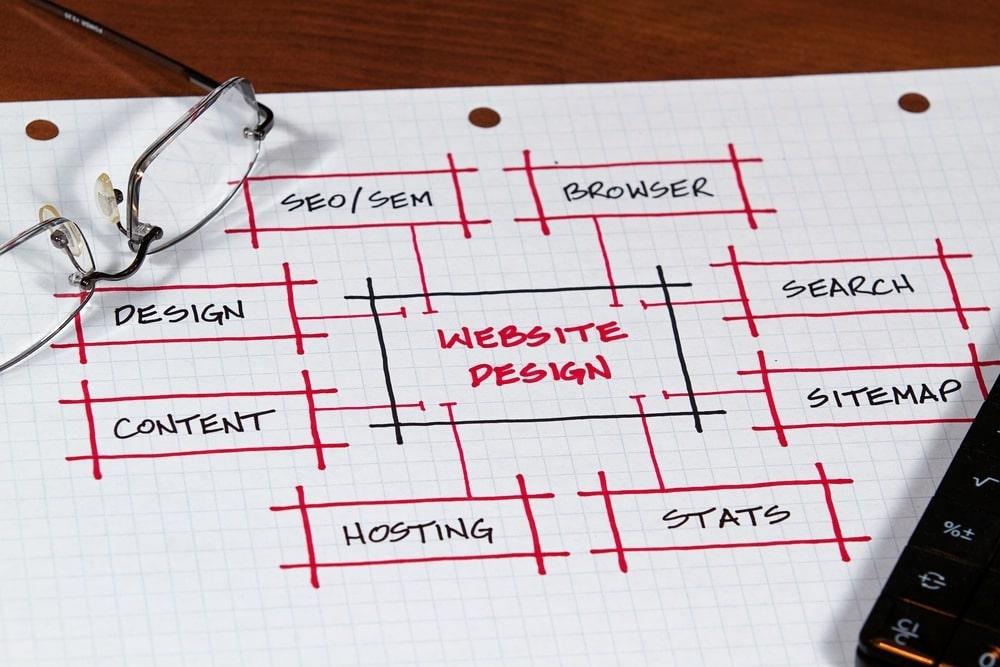 τρόποι για να χτίσετε ένα αποτελεσματικό website