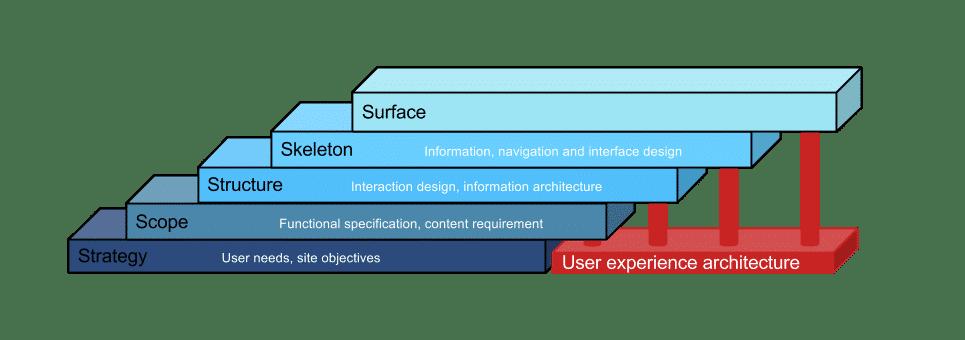 Τα πέντε επίπεδα στην κατασκευή ιστοσελίδων