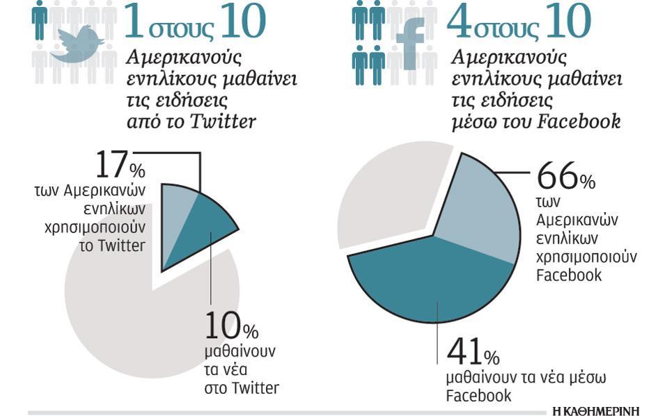 Το Twitter και το Facebook ως πηγές ενημέρωσης