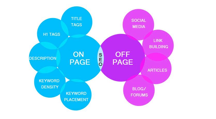 SEO On-site Optimizatio & Off-site Optimization