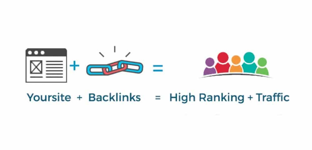 Δημιουργία συνδέσμων (links) στο site σας