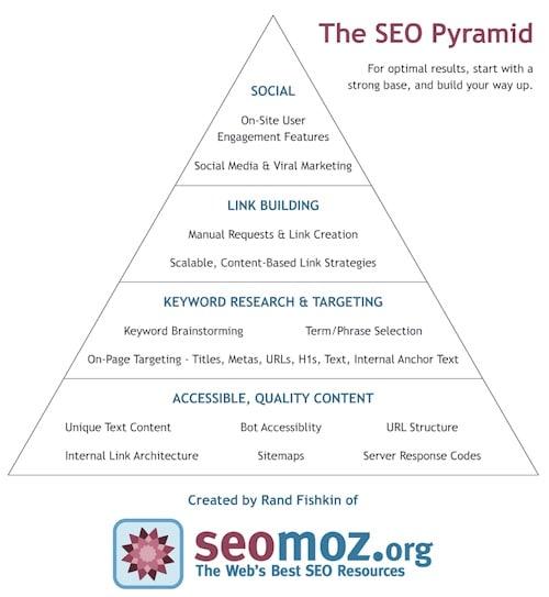 seo-pyramid