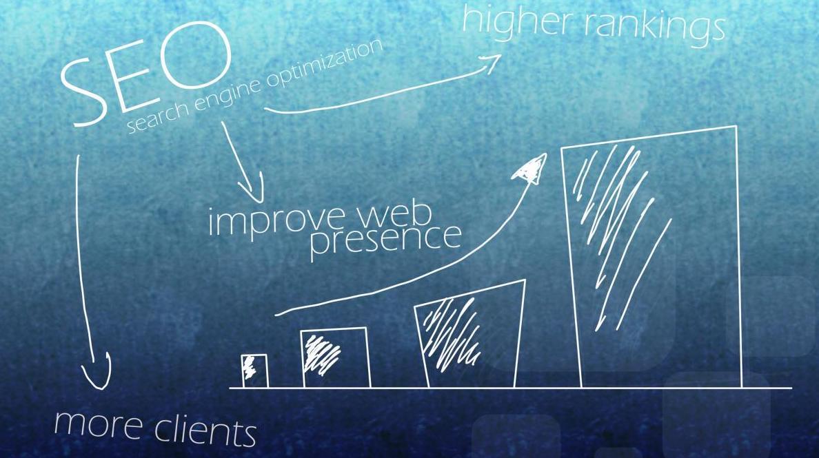 Προσδιορισμός των στόχων της βελτιστοποίησης ιστοσελίδων